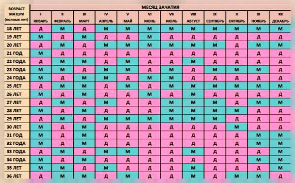 Японский календарь определения пола ребенка по возрасту матери