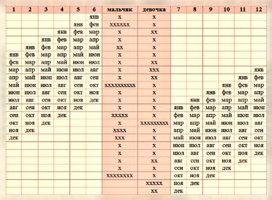 Японский календарь определения пола - 2